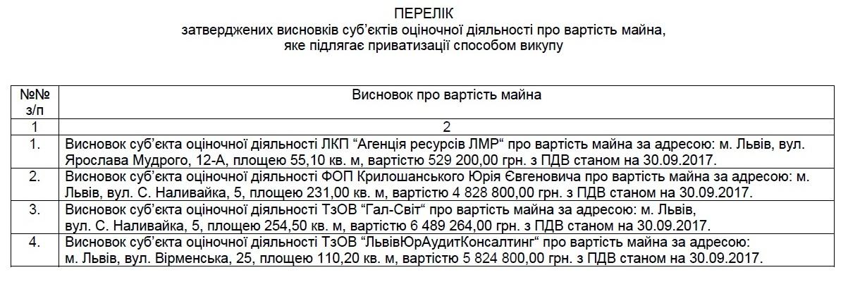 Міськрада продасть три приміщення в центрі Львова