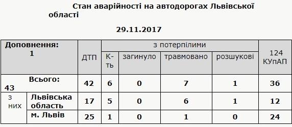 За добу на Львівщині виникли 42 ДТП