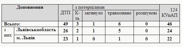 За добу на Львівщині виникло 49 ДТП