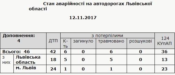 Протягом доби на Львівщині виникло 42 аварії