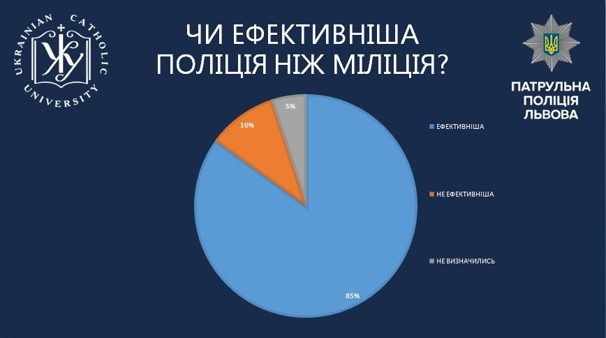 Понад 60% опитаних мешканців Львівщини довіряють патрульній поліції