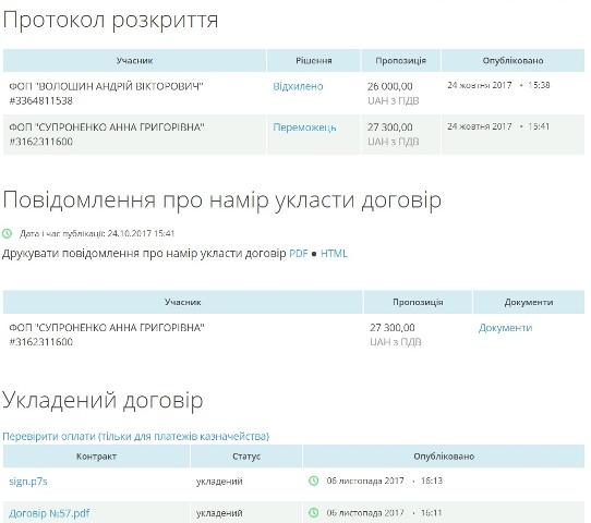 Сайт для Ганущина розроблятиме підприємець з Чернігова