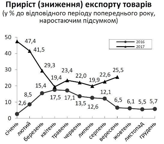 У вересні Львівщина найбільше експортувала меблі та дерево