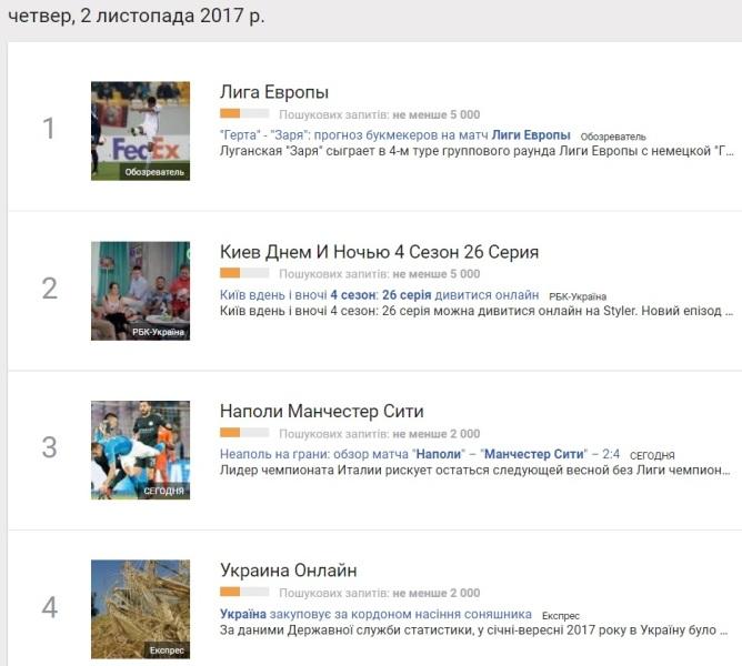 2 листопада: найпопулярніші запити у Google