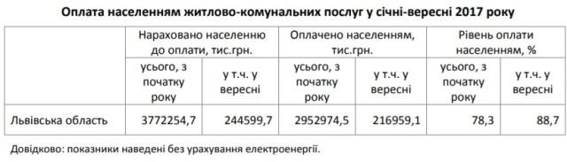 На Львівщині зросла заборгованість мешканців за газ