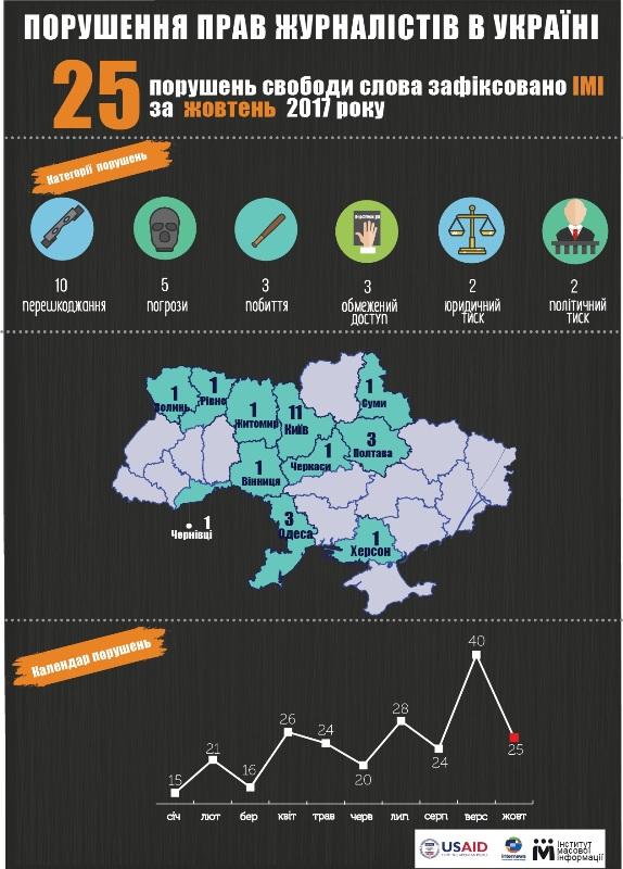 У 2017 році в Україні зафіксували 24 випадки побиття журналістів