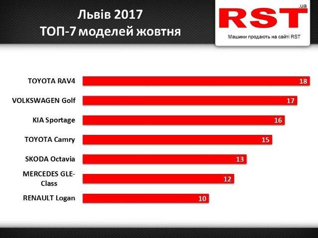 Львів'яни витратили 10 мільйонів доларів на нові авто у жовтні
