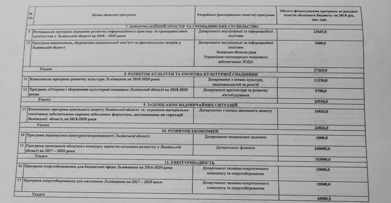На соціально-економічний розвиток Львівщини у 2018 році затвердили 1,3 млрд грн