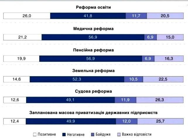 Кому в Україні потрібні реформи?