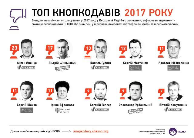 Львівські нардепи не увійшли в перелік найбільших кнопкодавів у Верховній Раді