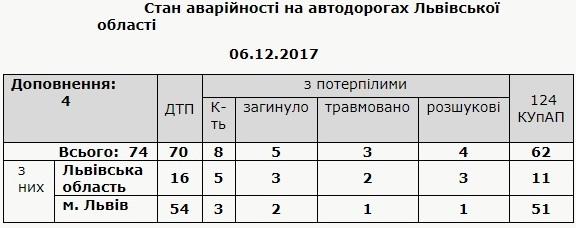 За добу на Львівщині виникло 70 ДТП