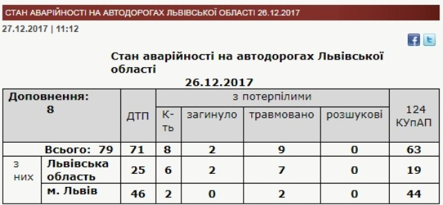 За добу на Львівщині виникло 79 ДТП