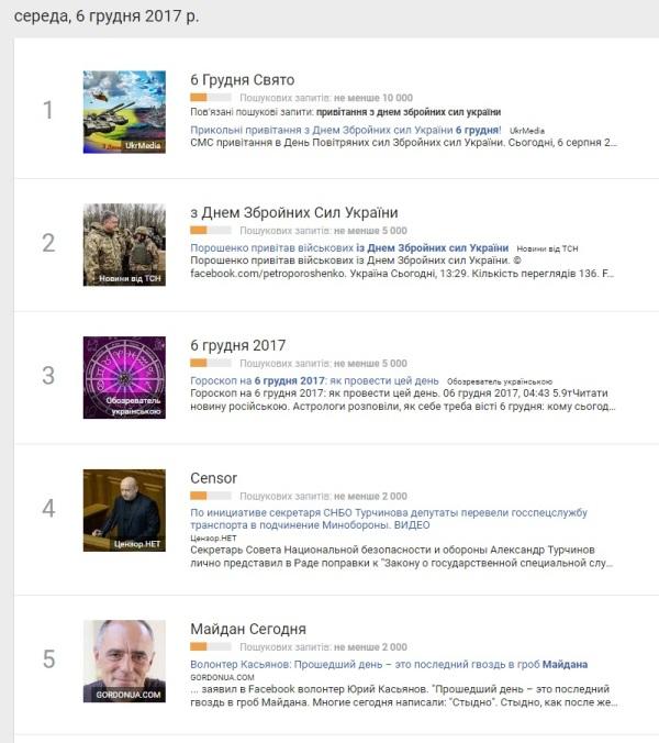6 грудня: найпопулярніші запити у Google