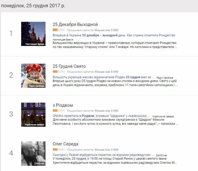 26 грудня: найпопулярніші запити у Google