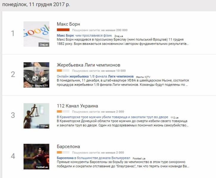 11 грудня: найпопулярніші запити у Google