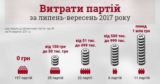 Майже 200 українських партій обходяться без витрат на партійну діяльність