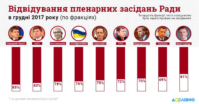 Парасюк у грудні пропустив найбільше сесій із всіх львівських нардепів
