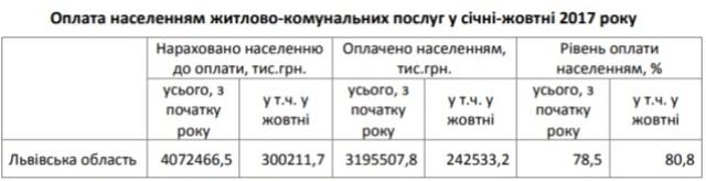 Мешканці Львівщини все більше боргують за газ