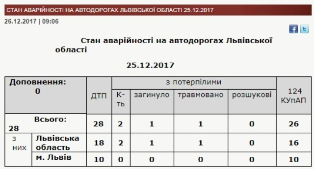 За добу на Львівщині виникло 28 ДТП
