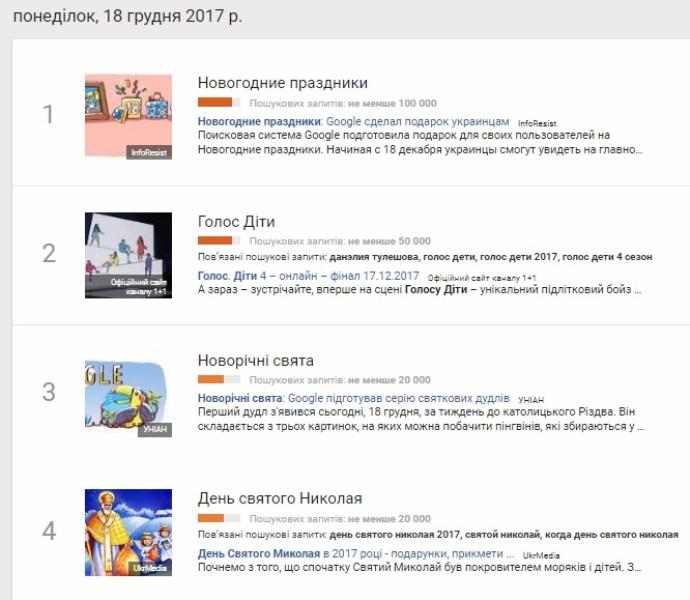 18 грудня: найпопулярніші запити у Google