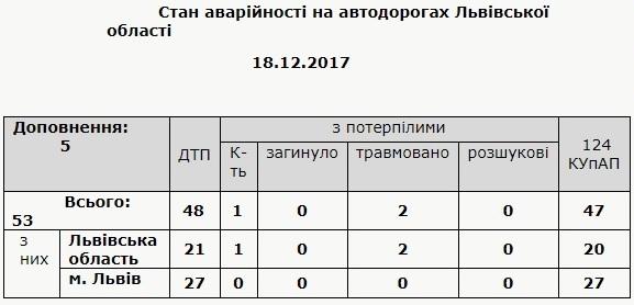 За добу на Львівщині виникло 48 ДТП