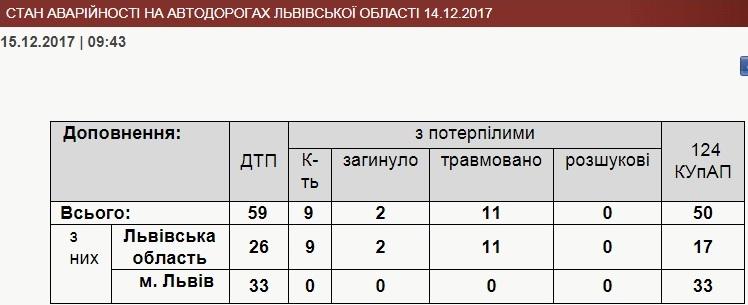 За добу на Львівщині виникло 59 ДТП
