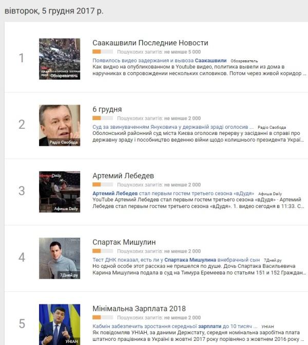 5 грудня: найпопулярніші запити у Google