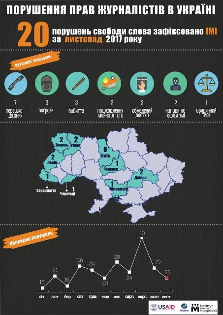 У листопаді в Україні зафіксували 3 випадки побиття журналістів