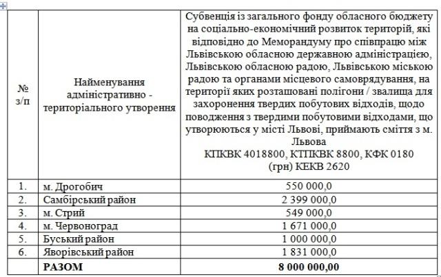 Самбірський та Яворівський райони отримали найбільшу компенсацію за прийом львівського сміття