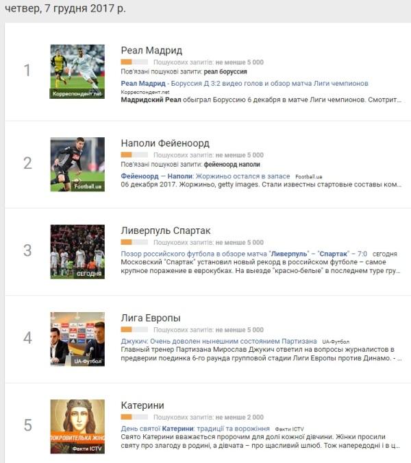 7 грудня: найпопулярніші запити у Google