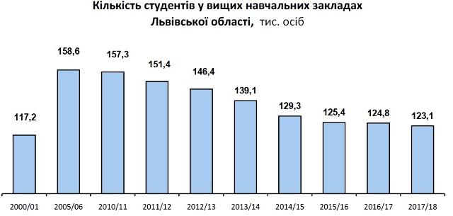 На Львівщині зменшується кількість студентів