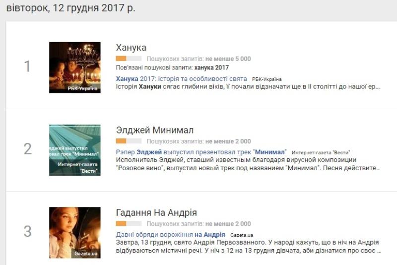 12 грудня: найпопулярніші запити у Google