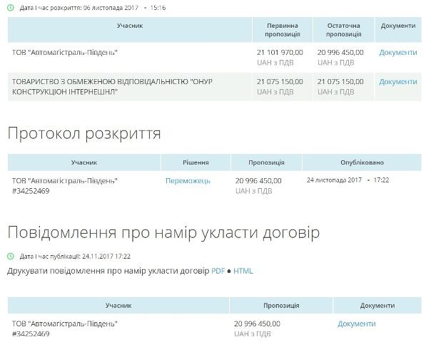Частину дороги Миколаїв – Бібрка ремонтуватиме одеська фірма