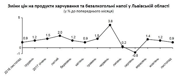На Львівщині продовжують зростати ціни на продукти