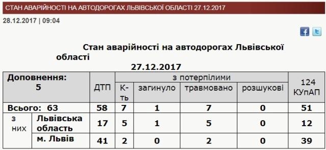 За добу на Львівщині виникло 63 ДТП