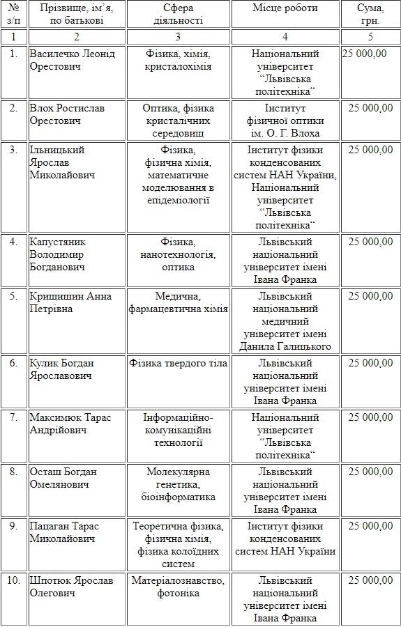 Десять львівських науковців отримають по 25 000 грн від міськради
