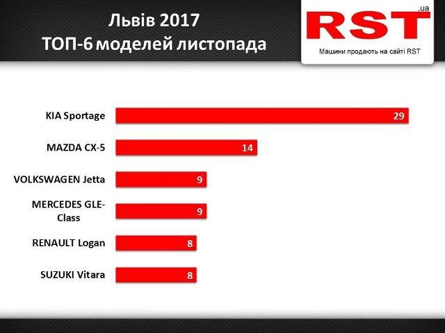 Львів'яни почали економити на нових автомобілях у листопаді
